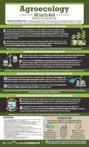 Agroecology infographic