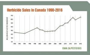 Herbicide sales in Canada